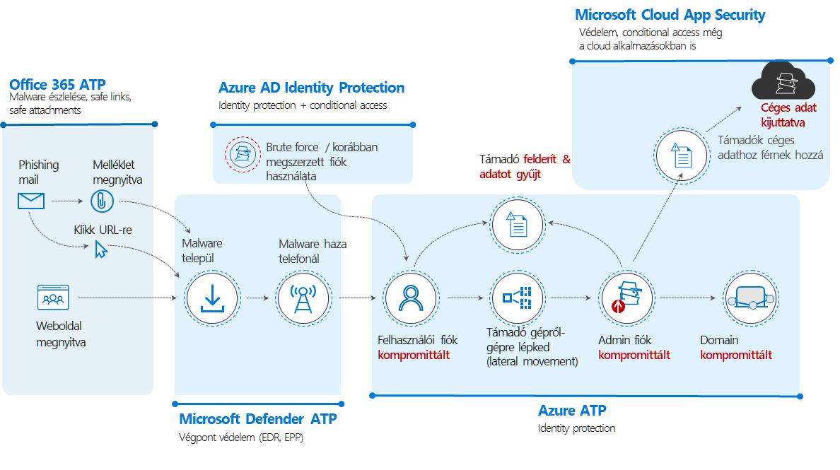 Zero Trust megközelítés Microsoft technológiaialapokon